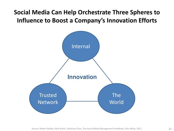 Social Media Can Help Orchestrate Three Spheres to Influence to Boost a Company's Innovation Efforts