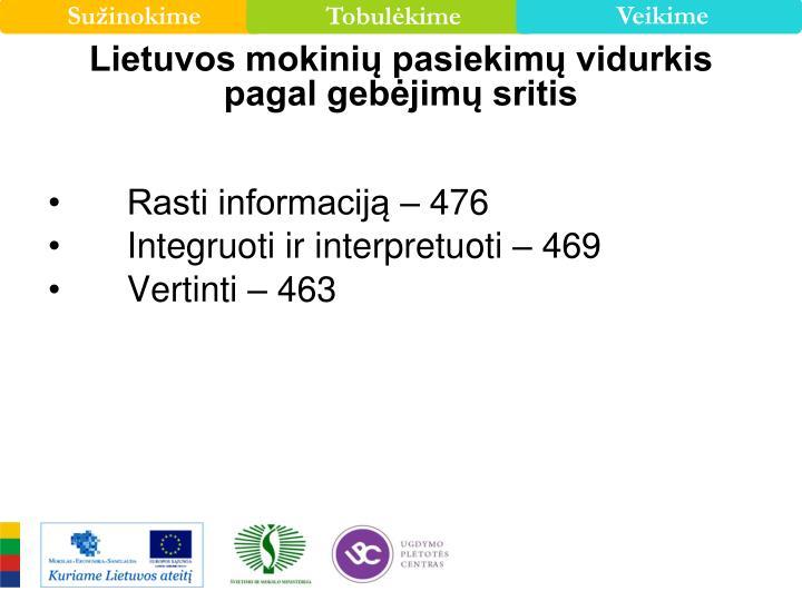 Lietuvos mokinių pasiekimų vidurkis pagal gebėjimų sritis