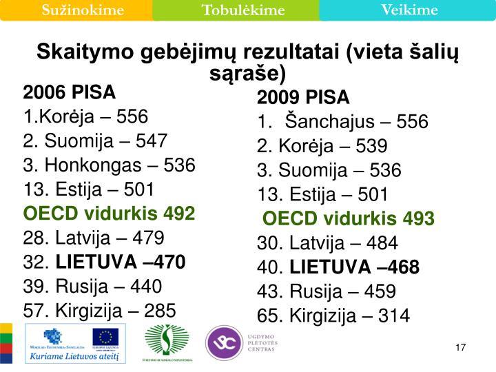 Skaitymo gebėjimų rezultatai (vieta šalių sąraše)