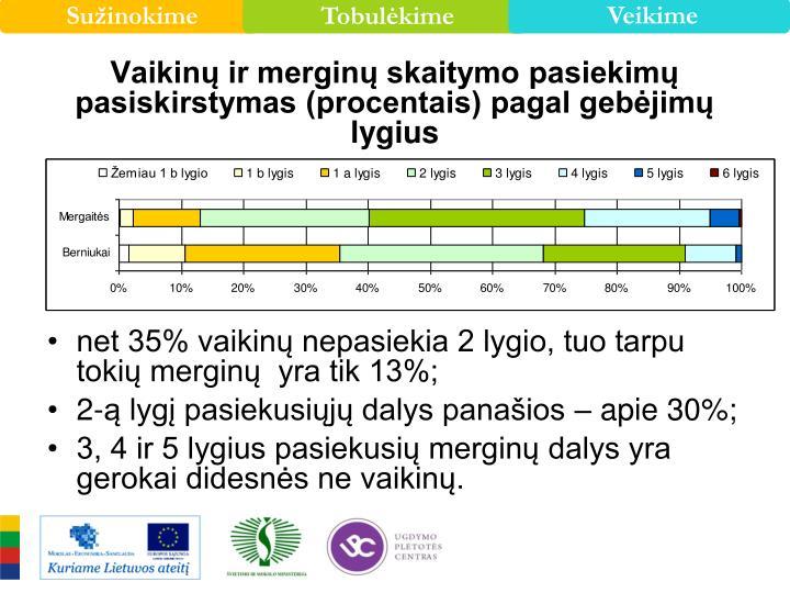 Vaikinų ir merginų skaitymo pasiekimų pasiskirstymas (procentais) pagal gebėjimų lygius