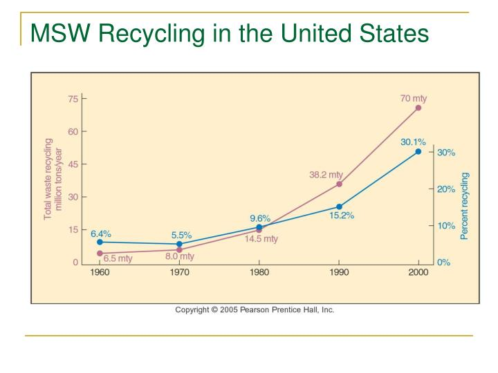 MSW Recycling in the United States