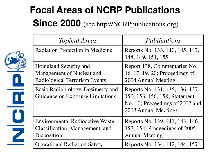 Focal Areas of NCRP Publications
