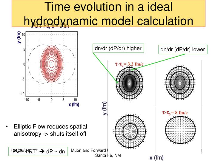 Time evolution in a ideal hydrodynamic model calculation
