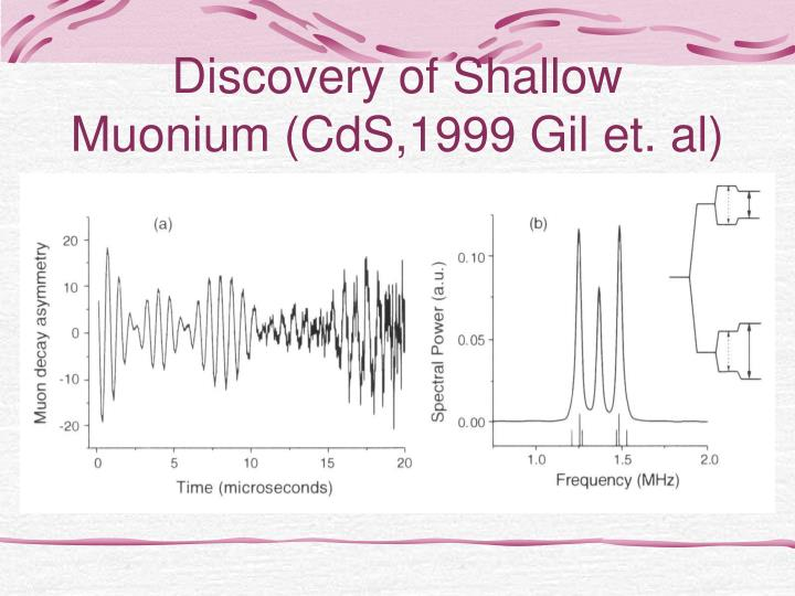 Discovery of Shallow Muonium (CdS,1999 Gil et. al)