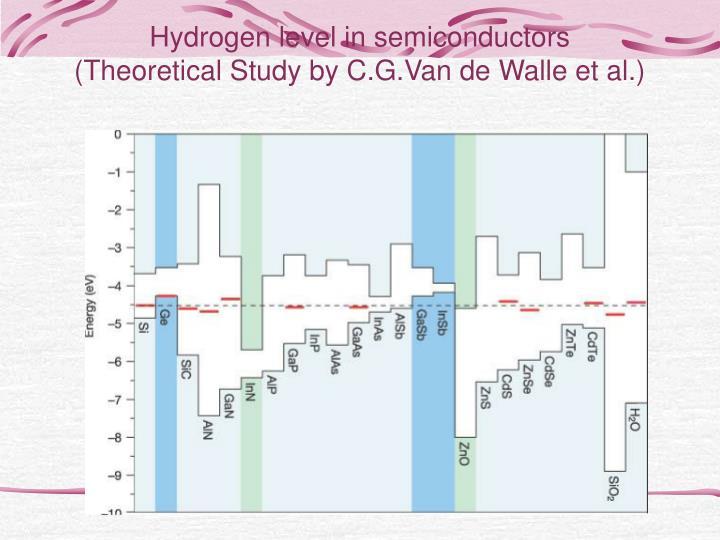 Hydrogen level in semiconductors