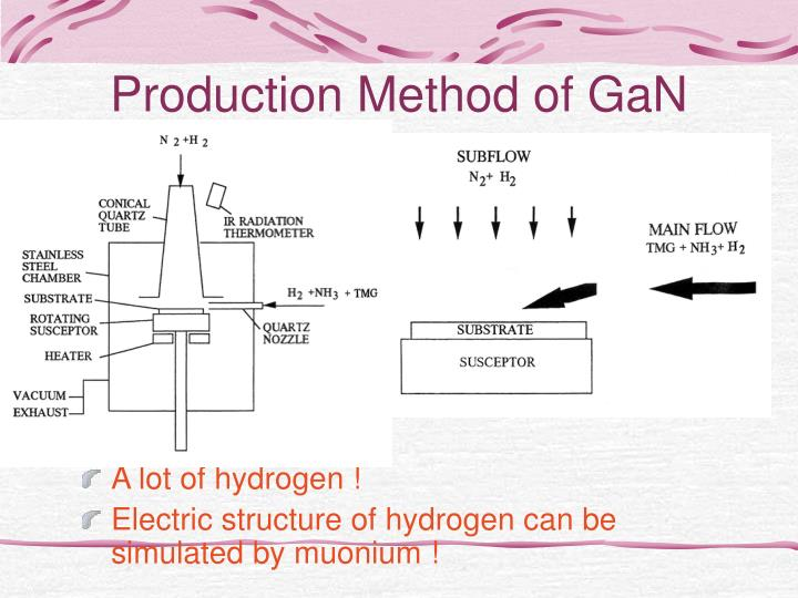 Production Method of GaN