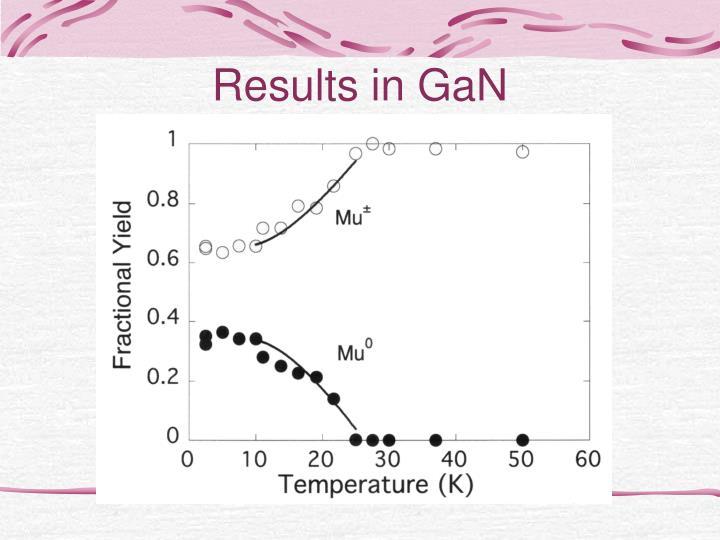 Results in GaN