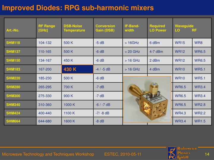 Improved Diodes: RPG sub-harmonic mixers