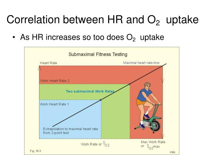 Correlation between HR and O