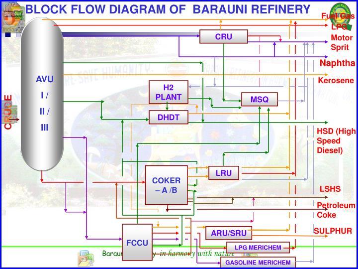BLOCK FLOW DIAGRAM OF  BARAUNI REFINERY