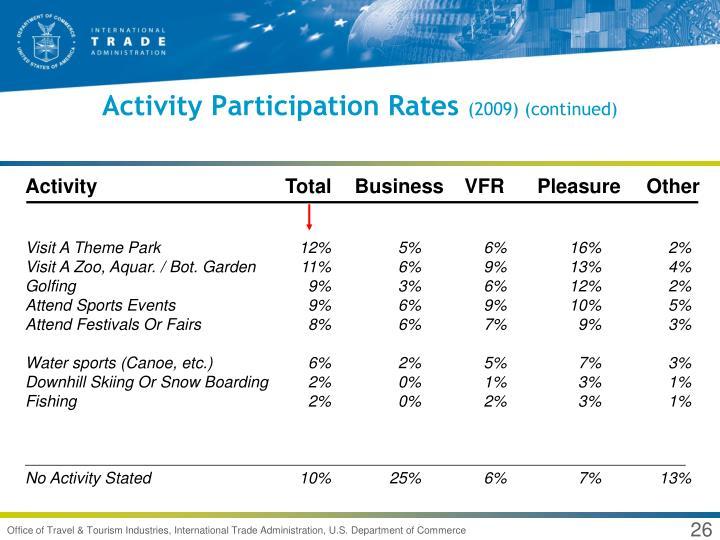 Activity Participation Rates