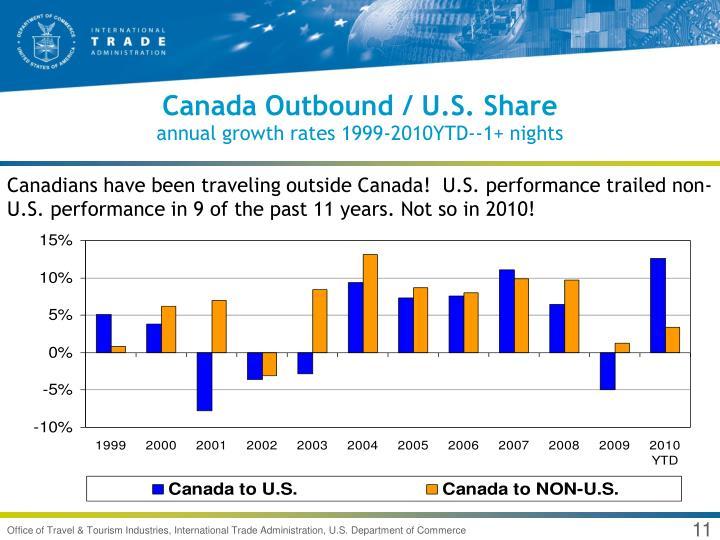 Canada Outbound / U.S. Share