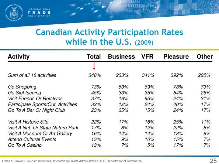 Canadian Activity Participation Rates