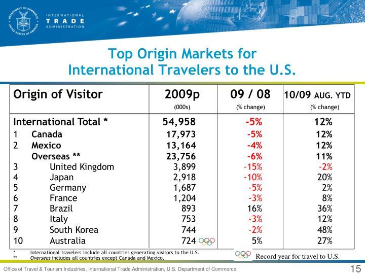 Top Origin Markets for