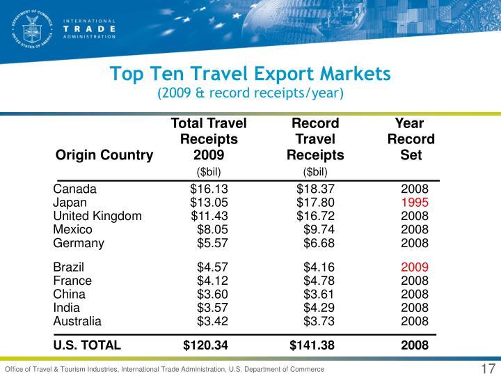 Top Ten Travel Export Markets