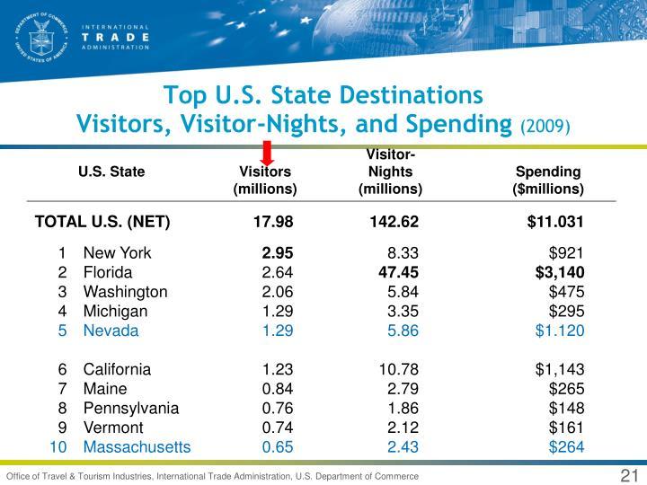 Top U.S. State Destinations