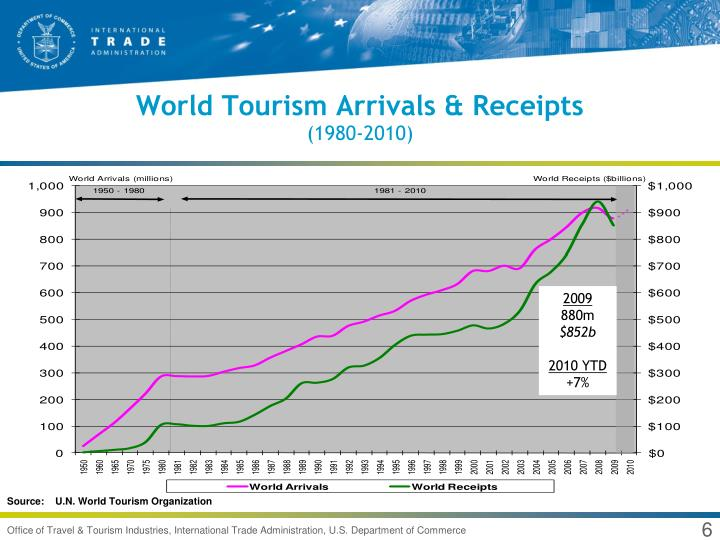 World Tourism Arrivals & Receipts