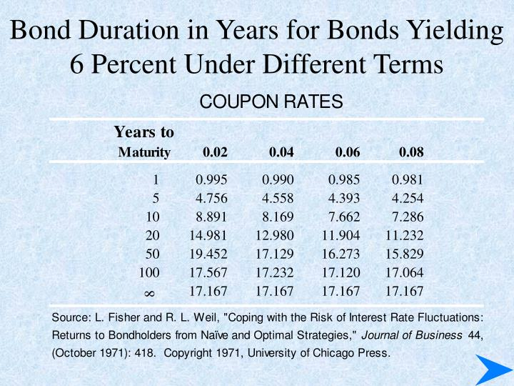 Bond Duration in Years for Bonds Yielding 6 Percent Under Different Terms