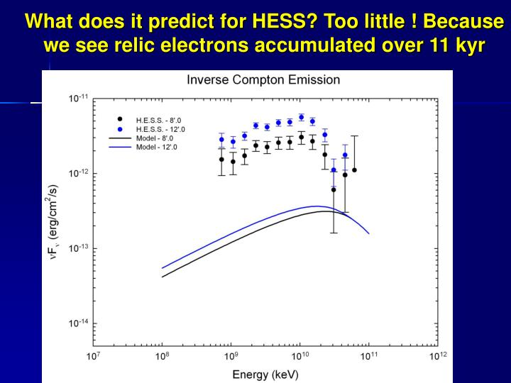 What does it predict for HESS? Too little ! Because we see relic electrons accumulated over 11 kyr