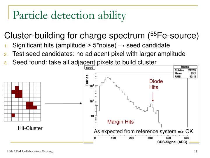 Particle detection ability