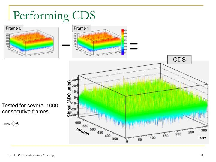Performing CDS