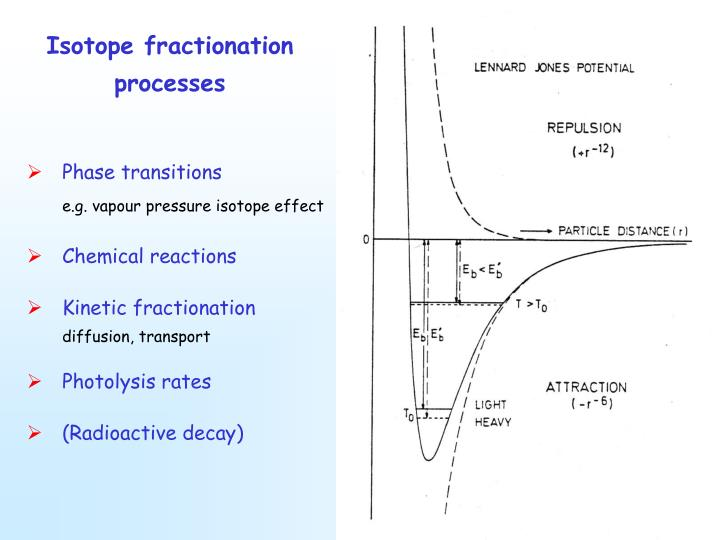 Isotope fractionation processes
