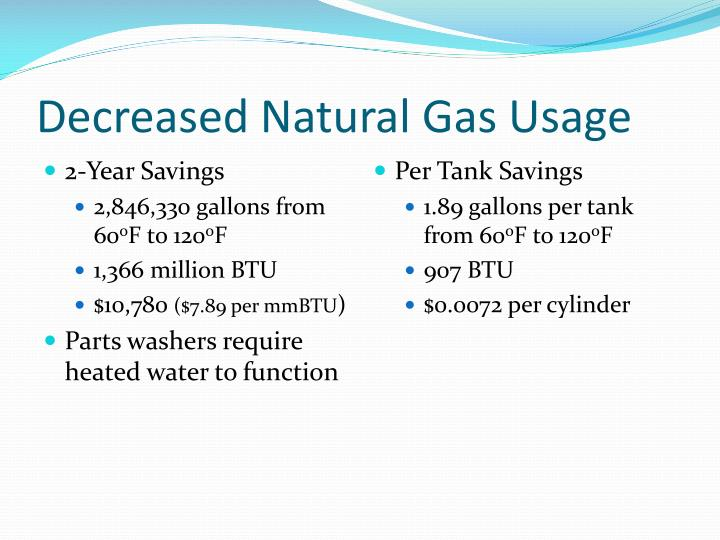 Decreased Natural Gas Usage