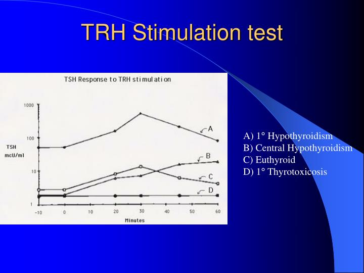 TRH Stimulation test