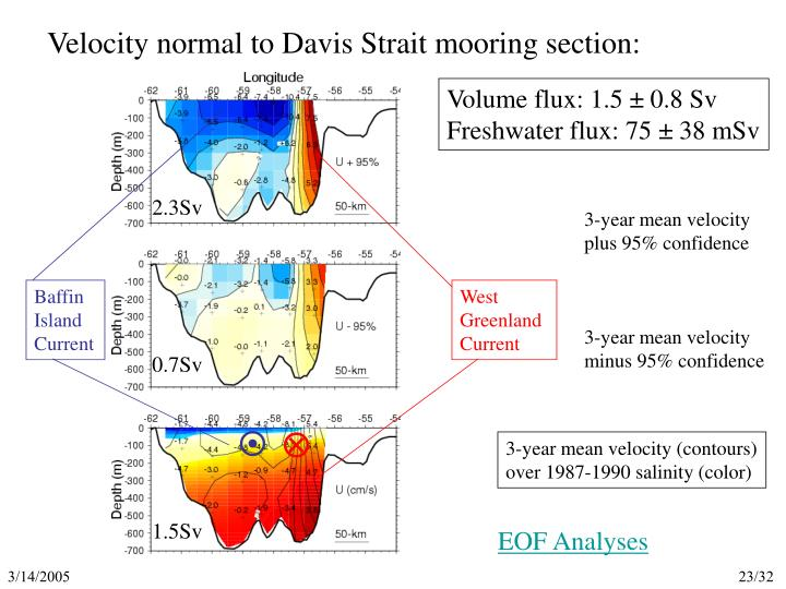Velocity normal to Davis Strait mooring section: