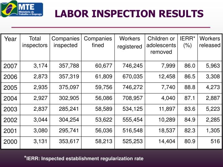 LABOR INSPECTION RESULTS