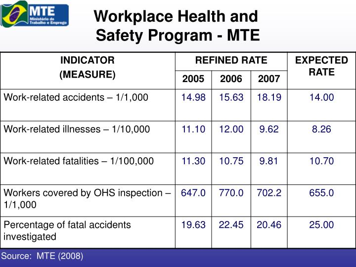 Workplace Health and