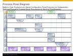 process flow diagram2