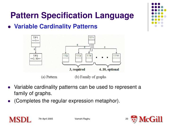 Pattern Specification Language