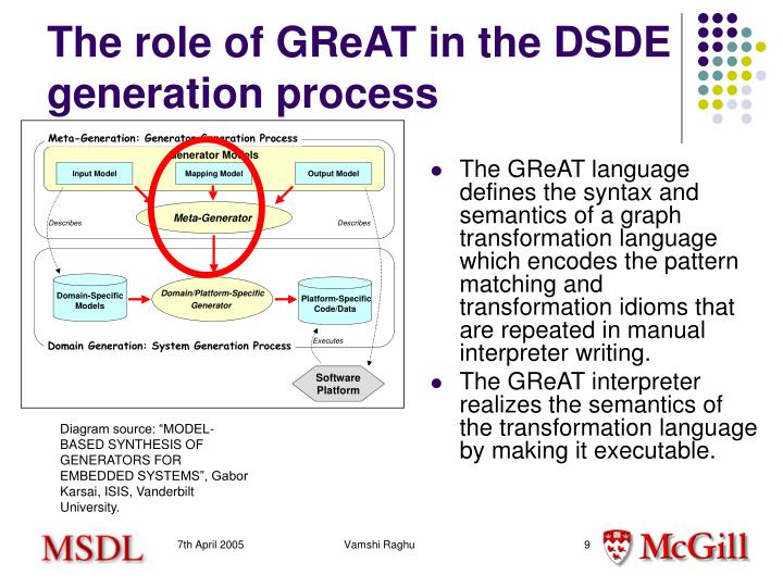 The role of GReAT in the DSDE generation process
