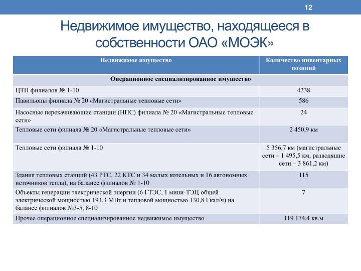 Недвижимое имущество, находящееся в собственности ОАО «