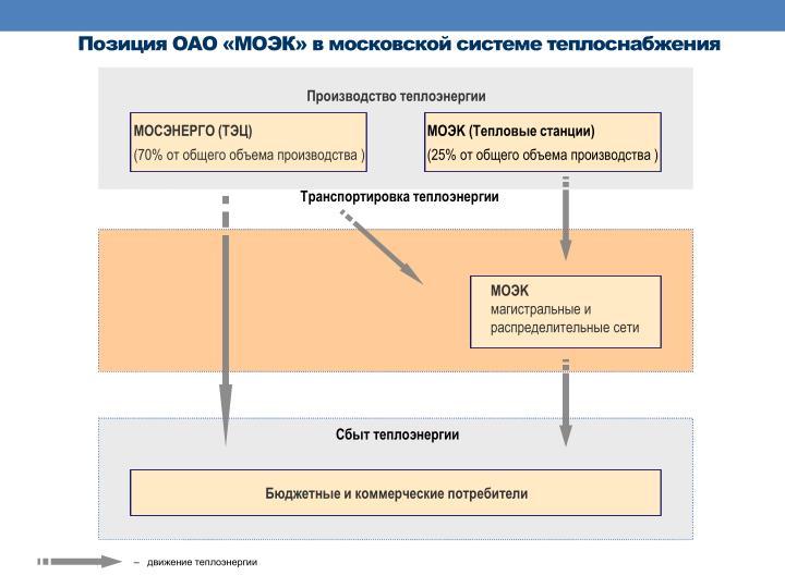 Позиция ОАО «
