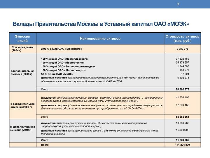 Вклады Правительства Москвы в Уставный капитал ОАО «