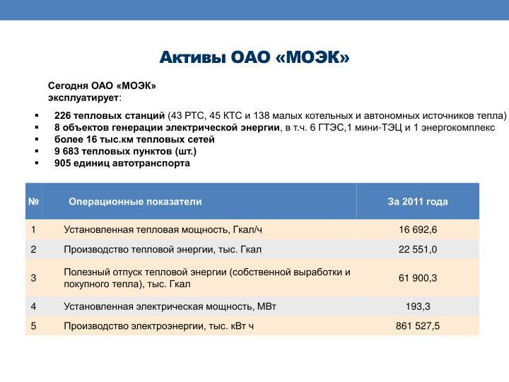 Активы ОАО «