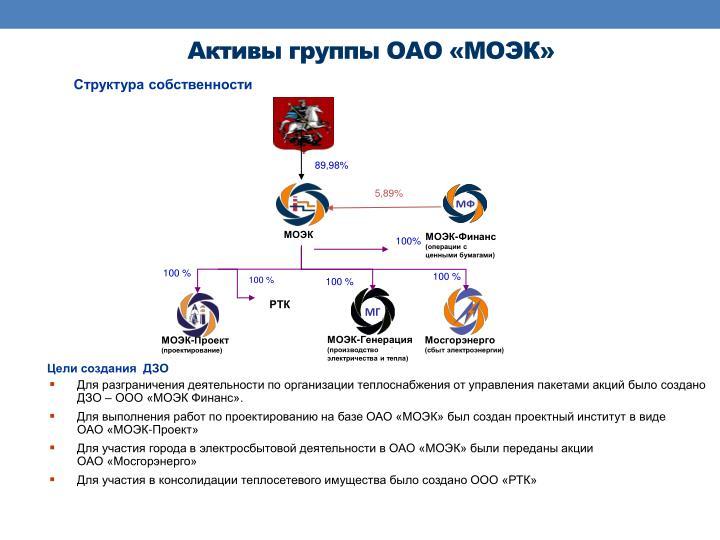 Активы группы ОАО «