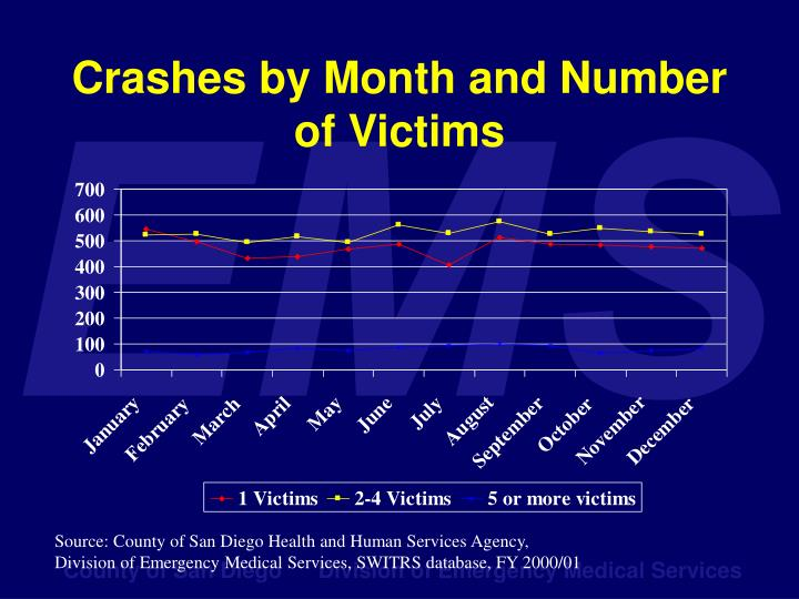 Crashes by Month and Number of Victims