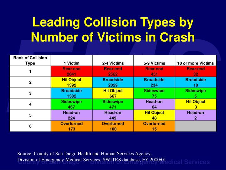 Leading Collision Types by Number of Victims in Crash