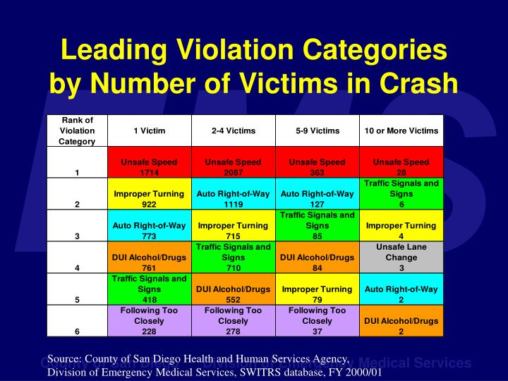 Leading Violation Categories by Number of Victims in Crash