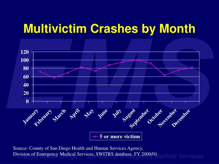 Multivictim Crashes by Month