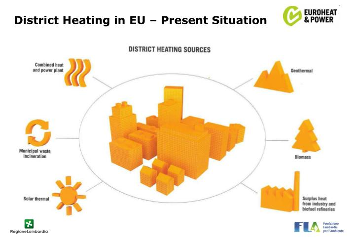 District Heating in EU – Present Situation