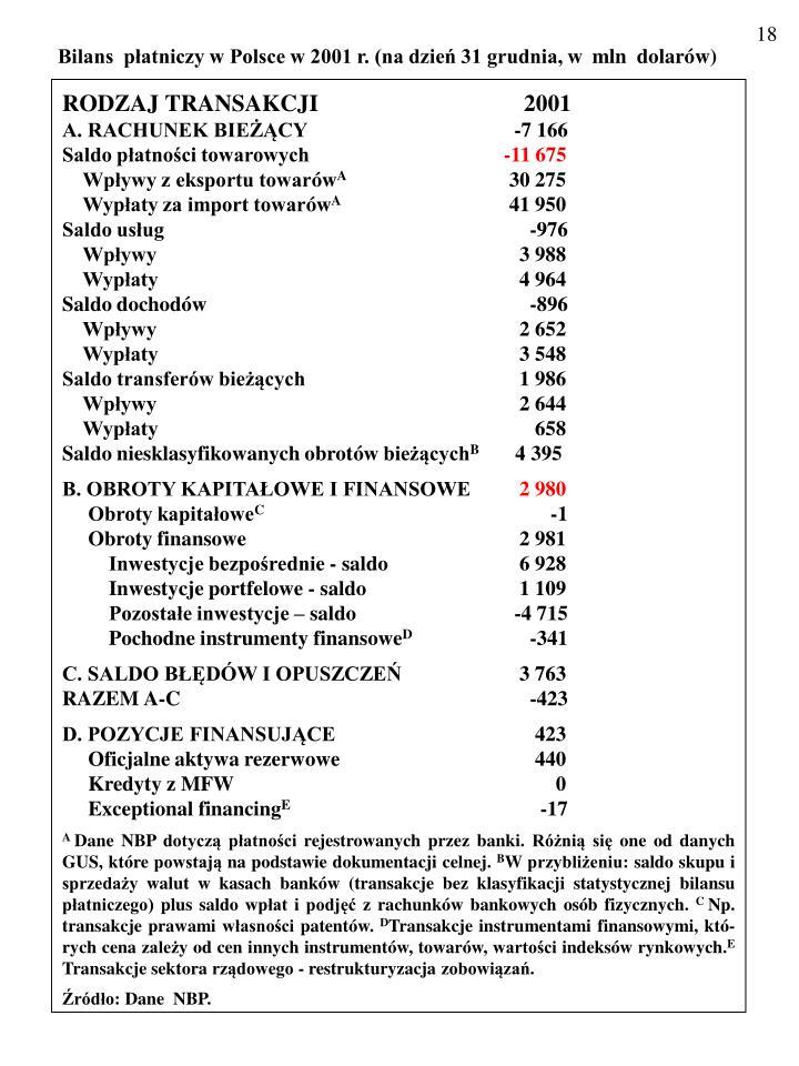 Bilans  płatniczy w Polsce w 2001 r. (na dzień 31 grudnia, w