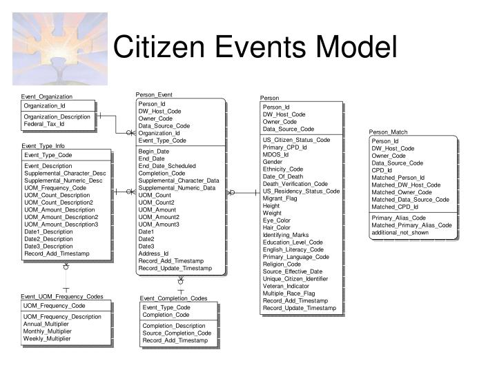 Citizen Events Model