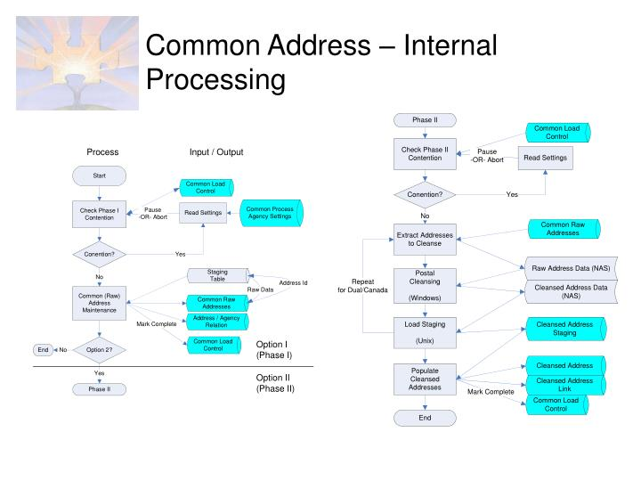 Common Address – Internal Processing