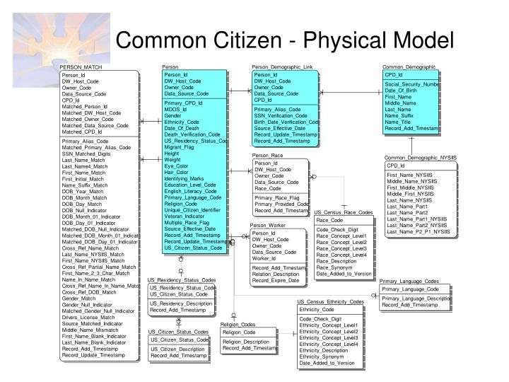 Common Citizen - Physical Model