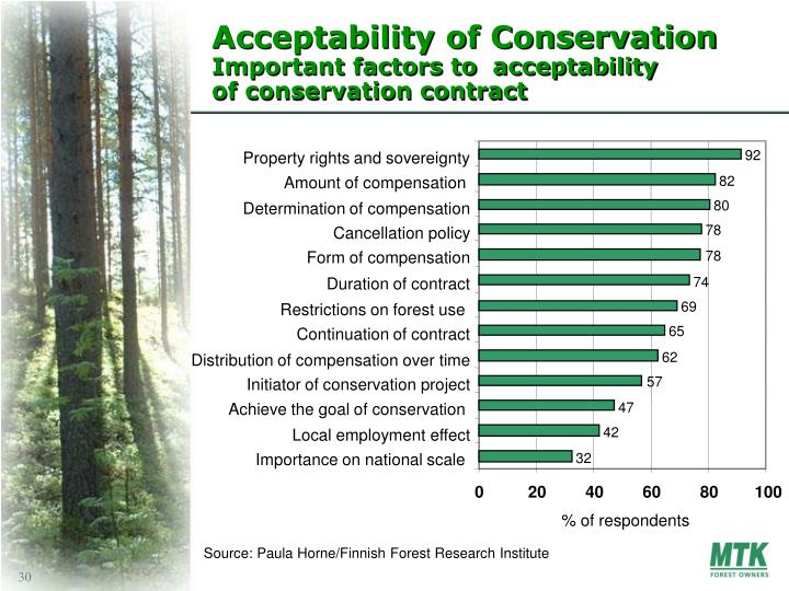 Acceptability of Conservation
