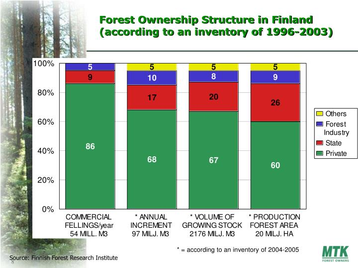 Forest Ownership Structure in Finland